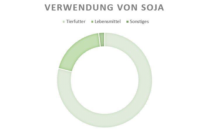 Verwendung von Soja